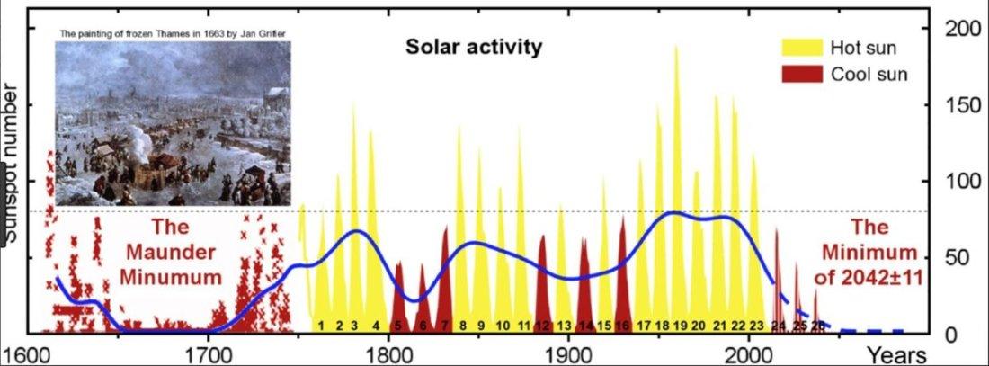 solaractivity